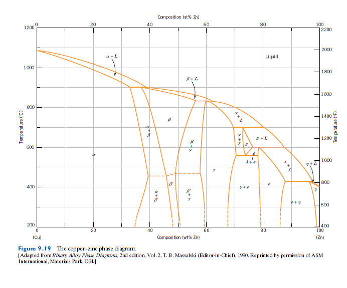Solved 3 The Cu Zn Phase Diagram Is Given In Textbook Fi