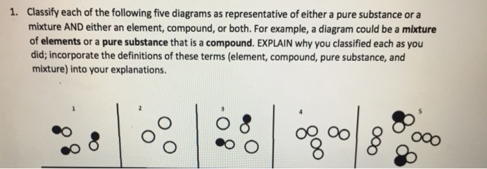Solved Classify Each Of The Following Five Diagrams As Re