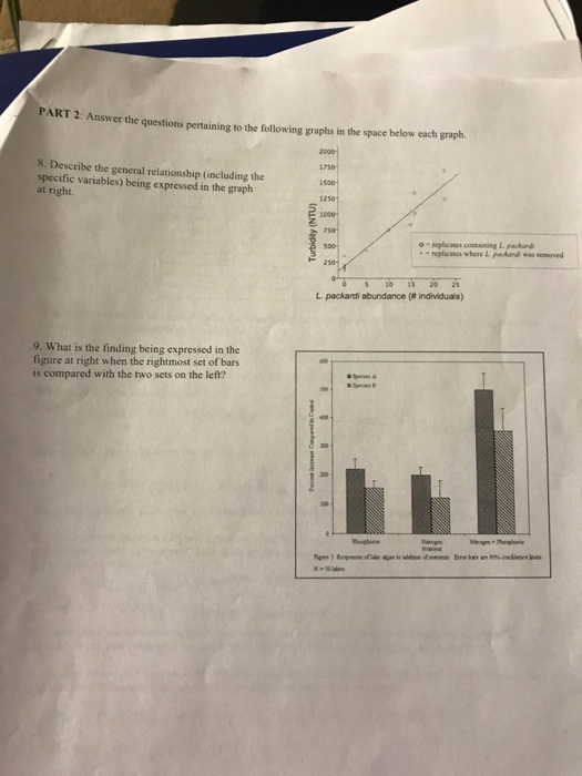 ART 2: Answer the questions pertaining to the following graphs in the space below each graph. 2000 s. Describe the general re