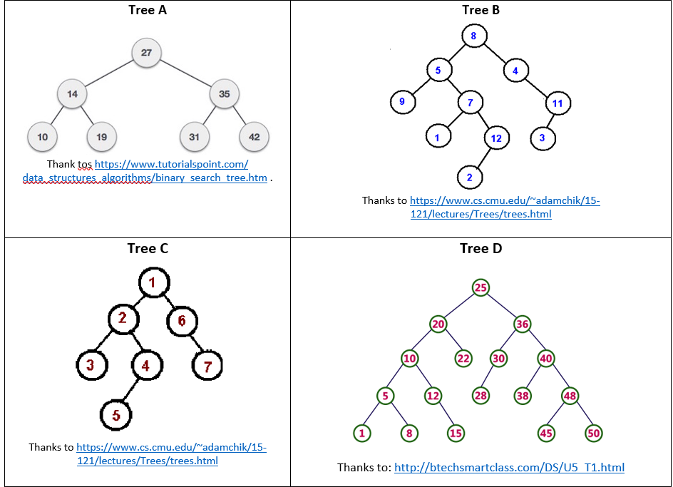 Solved:   Binary Search Trees A  Is Tree A Binary Search T