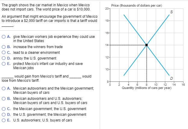 Solved: The Graph Shows The Car Market In Mexico When Mexi