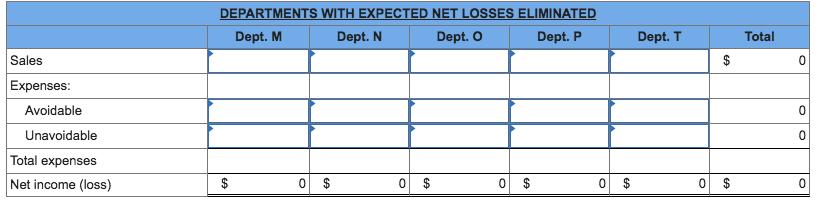 DEPARTMENTS WITH EXPECTED NET LOSSES ELIMINATED Dept. M Dept. N Dept. O Dept. P Dept. T Total Sales Expenses: Avoidable Unavoidable Total expenses Net income (loss)
