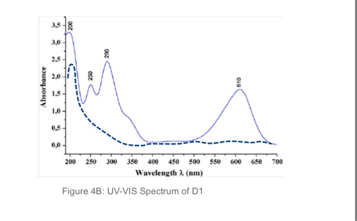 3,5 3,0 2,5 ,5I 1,0- 0.5 0,0 200 250 300 350 400 450 500 550 600 650 700 wavelength λ (nm) Figure 4B: UV-VIS Spectrum of D1