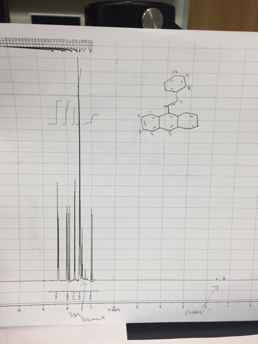Question Label The H NMR For 9 2 Phenyl Ethenylanthracene Assign All Peaks Include Chemical Shift Spli