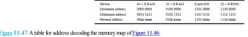 Device Minimum address Maximum address General address 64 x 8 RAM 0000 0000 32×SRAM 01000000 8-port IO 11010000 32 x 8 ROM 1110 0000 00xx x 010x xxx 1101 0xxx 111x xxux Figure 11.47 A table for address decoding the memory map of Figure 11.46