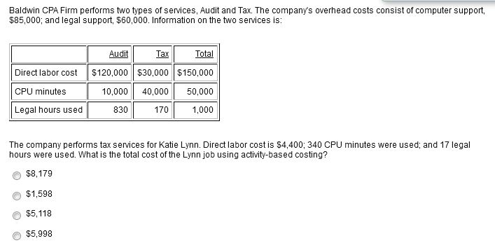 types of cost audit