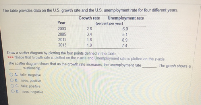 Solved The Table Provides Data On The Us Growth Rate An