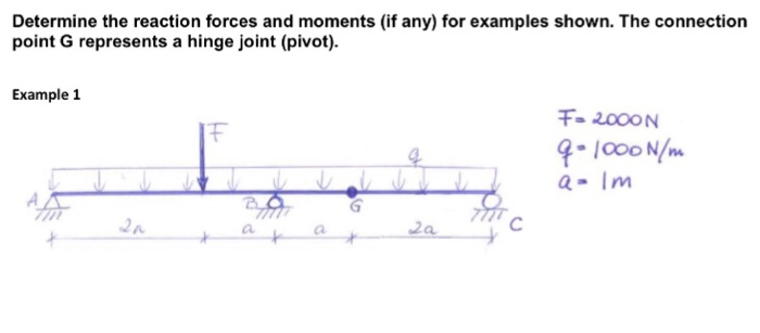 solved determine the reaction forces and moments if any