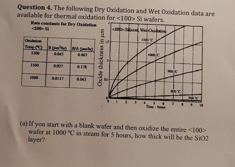 Question 4. The following Dry Oxidation and Wet Oxidation data are available for thermal oxidation for <100> Si wafers. Rate