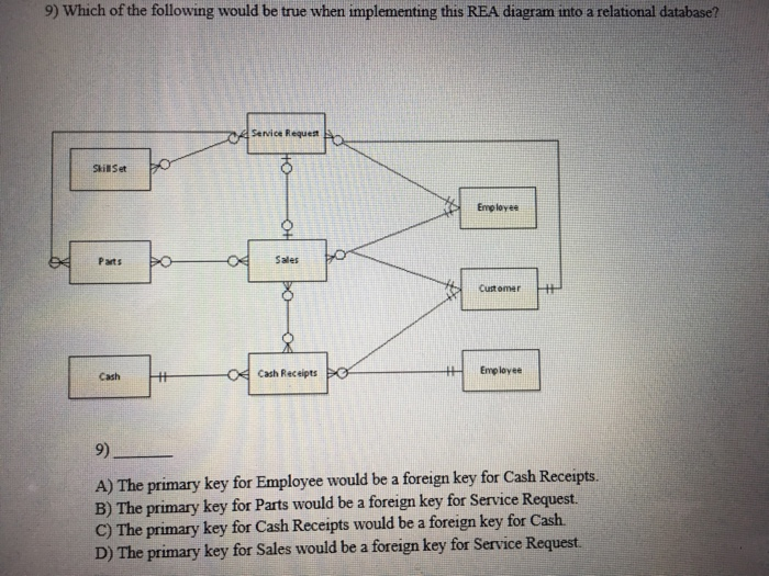 9) which of the following would be true when implementing this rea diagram  into a