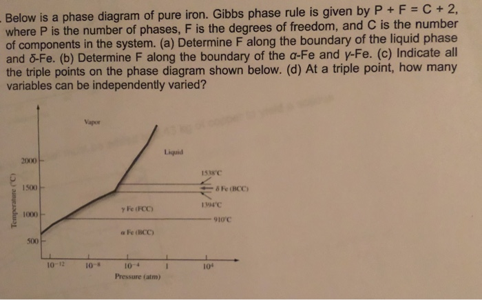 Solved Below Is A Phase Diagram Of Pure Iron Gibbs Phase