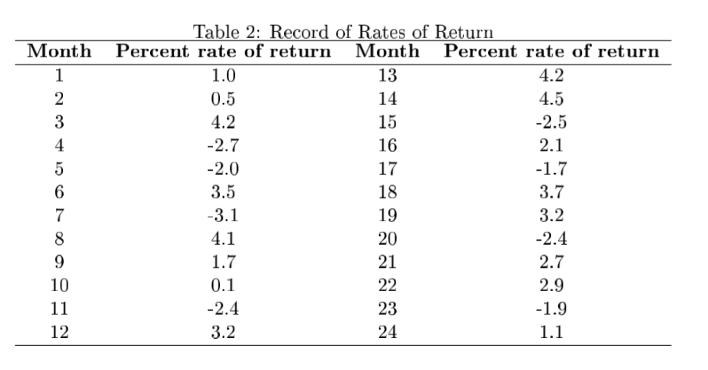 Solved: A Record Of Annual Percentage Rates Of Return Of T