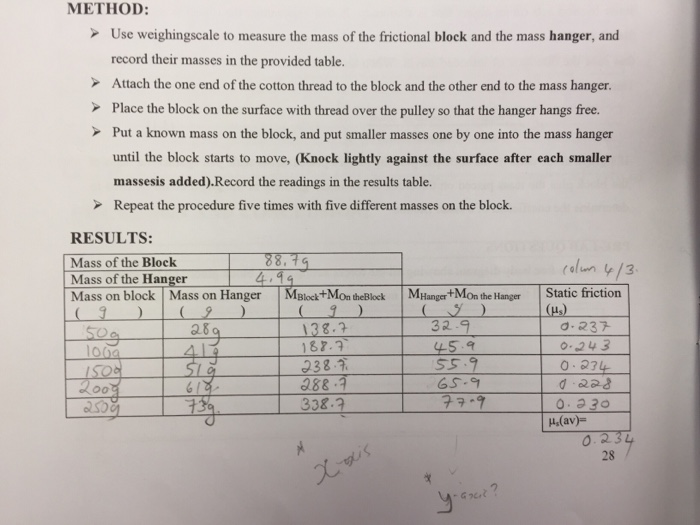 Solved: Experiment: Static Friction Aim: To Determine The ...