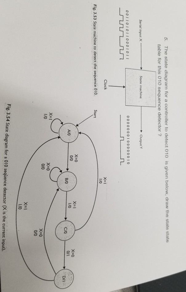 Solved: 5  The State Diagram For A Controller To Detect 01