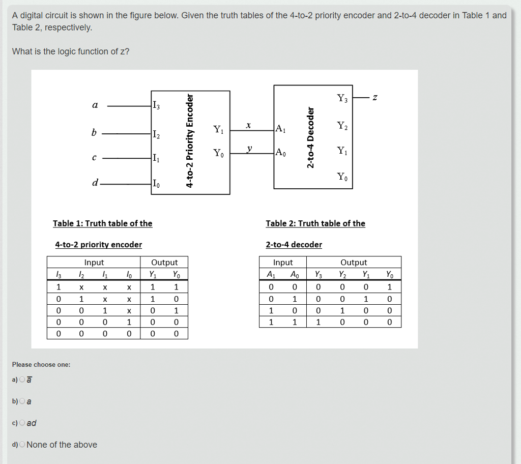 Solved A Digital Circuit Is Shown In The Figure Below Gi 4 2 Encoder Logic Diagram Given Truth Tables Of