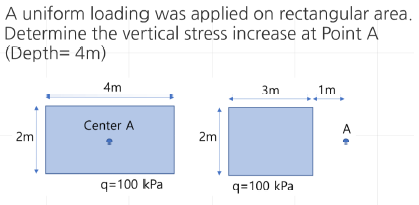 A uniform loading was applied on rectangular area. Determine the vertical stress increase at Point A (Depth- 4m) 4m 3m 1m Cen