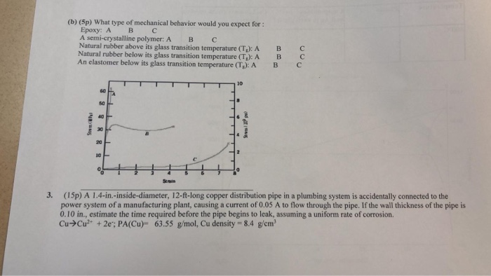 Solved: (b) (5p) What Type Of Mechanical Behavior Would Yo