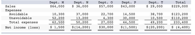 Total Dept. N $64,000 36,000 Dept. M Dept. o Dept. P Dept. T $57,000 $43,000 29,000 $229,000 Sales Expenses Avoidable Unavoidable Total expenses 37,000 13,200 62,50050,200 10,300 52,200 14,500 30,000 27,000 44500 22,700 4,300 38,700 10,500 $123,200 $110,200 49,200 233,400 Net income (loss) $1,500 (14,200) $30,000 (1,500) $(20,200) (4,400)
