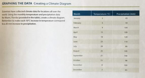 graphing the data creating a climate diagram scientists have collected  climate data for locations all over