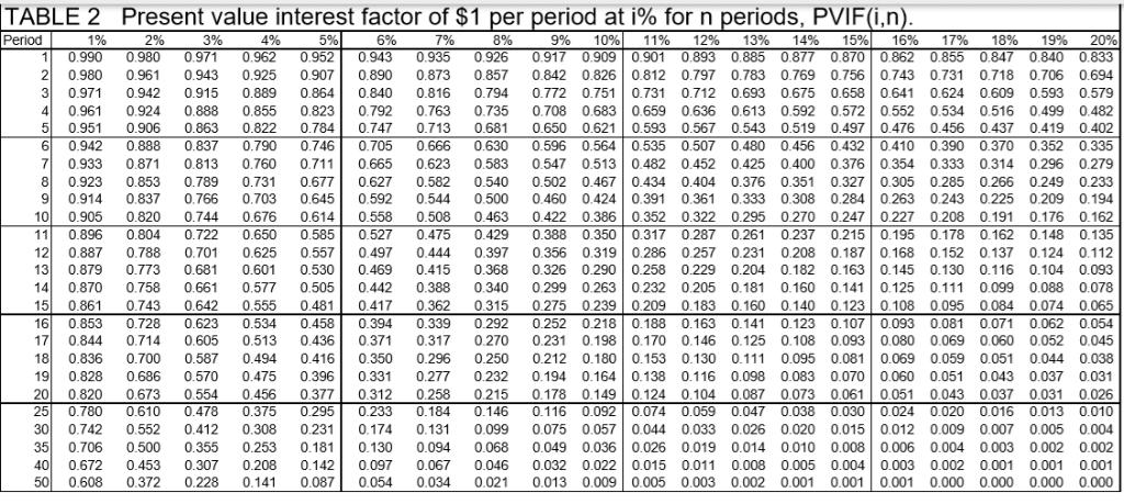 Present Value Factor Chart Brook