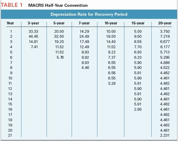 solved able 1 macrs half year convention depreciation rat
