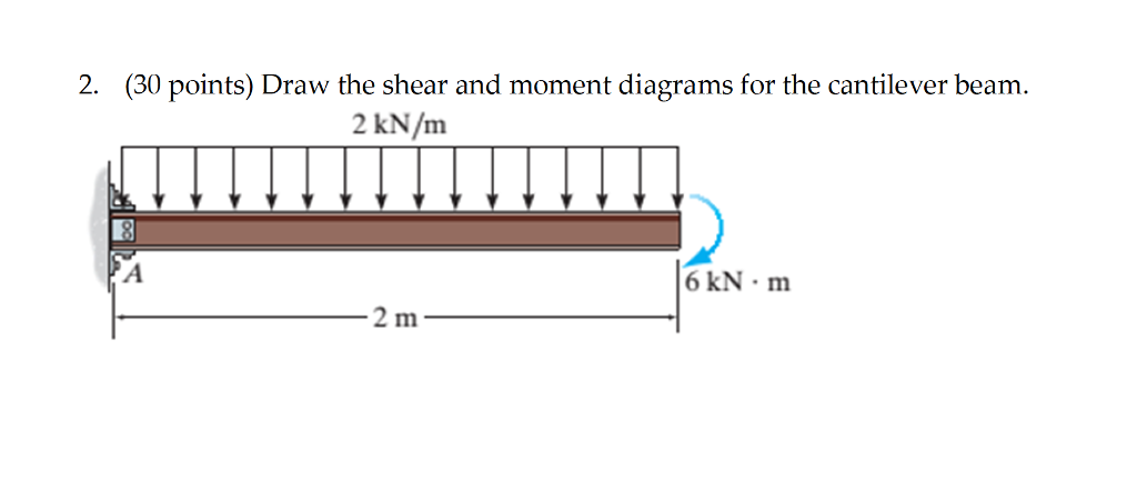 Cantilever Beam Diagram Solution To Problem 426 Relationship Between