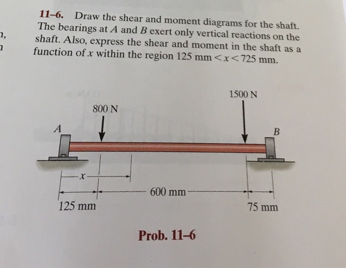 Enjoyable Solved Draw The Shear And Moment Diagrams For The Shaft Wiring 101 Cabaharperaodorg