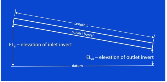 Length L culvert barrel ELi elevation of inlet invert ELoi elevation of outlet invert datum  sc 1 st  Chegg & Solved: Pipe Material Pipe Length L (ft) Inlet Invert Elev ...