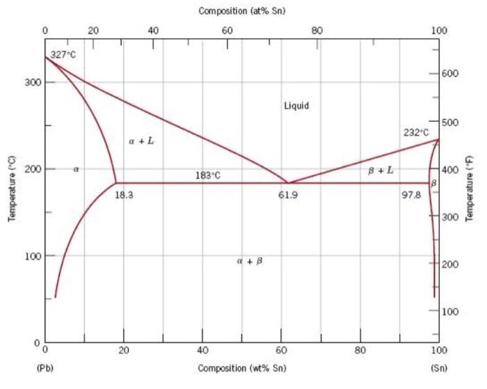 Solved Use The Lead Tin Phase Diagram Below 1 What Is