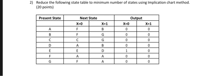 2) Reduce the following state table to minimum number of states using Implication chart method (20 points) Next State Output Present State X-0 X-1 X-0 X-1