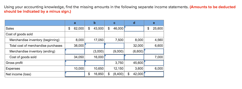 Using your accounting knowledge, find the missing amounts in the following separate income statements. (Amounts to be deducte