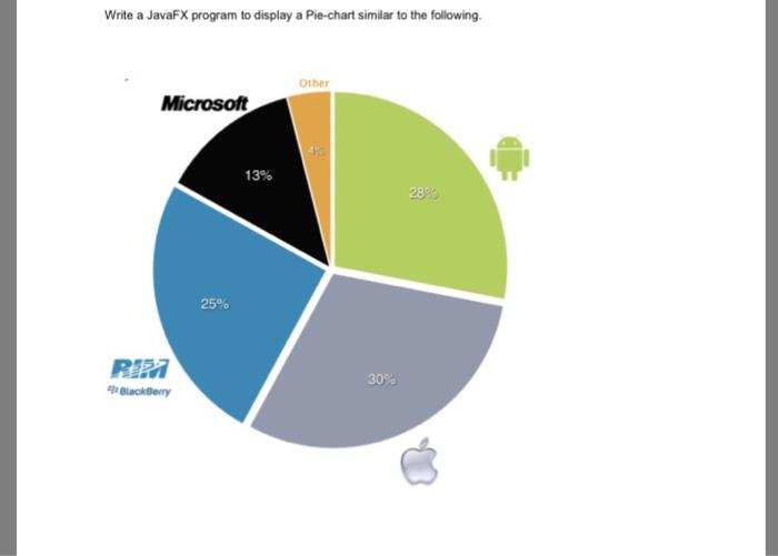 Solved: Write A JavaFX Program To Display A Pie-chart Simi