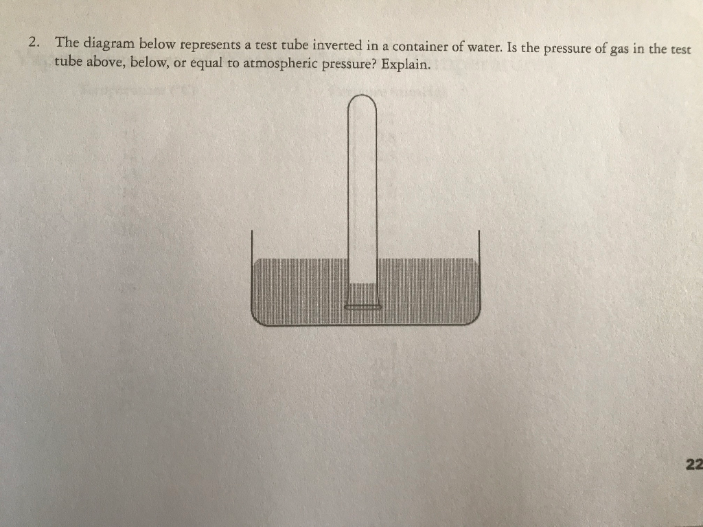 he diagram below represents a test tube inverted in a container of water   is the