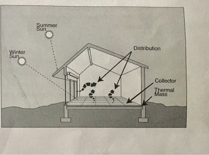 Solved: 1 In Addition To Passive Solar Heating, There Is A