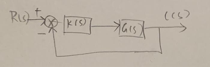 Consider A Unity Feedback Control System  Design A
