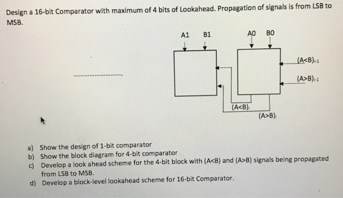 design a 16-bit comparator with maximum of 4 bits of lookahead  propagation  of