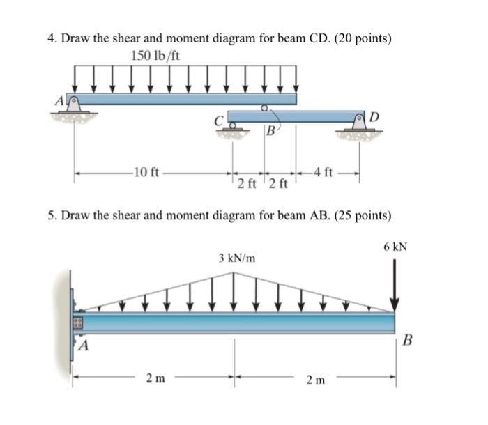 Astounding Solved Draw The Shear And Moment Diagram For Beam Cd Dra Wiring Digital Resources Ntnesshebarightsorg