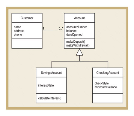 Solved: Java Programming - Objects, Aggregation, And Inher