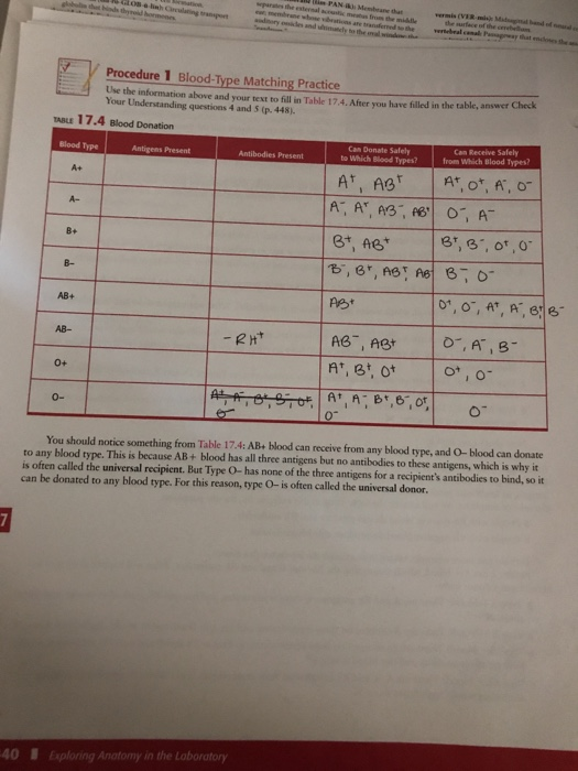 Procedure 1 Blood Type Matching Practice Use The Information Above And Your Text To Fill