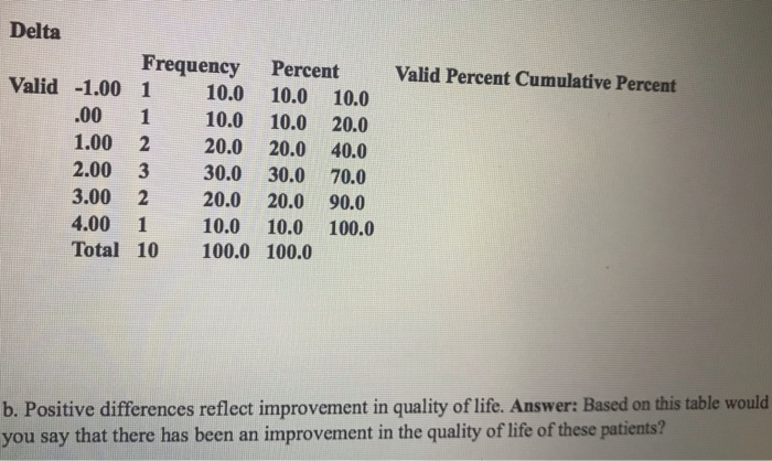 Solved: Data Commuted From SPSS  Based On This Table Would