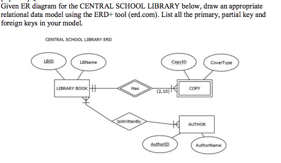 given er diagram for the central school library below, draw an appropriate  relational data model