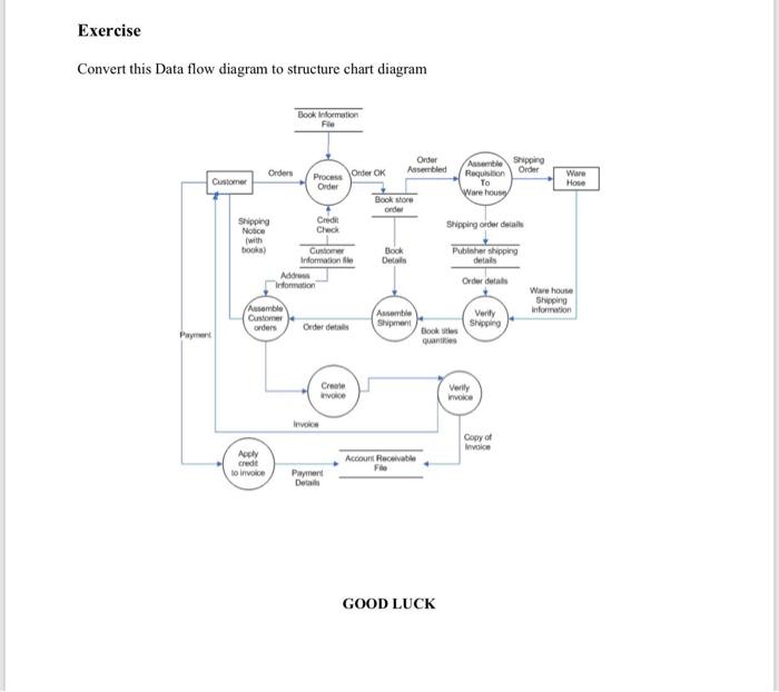 [SCHEMATICS_4LK]  Exercise Convert This Data Flow Diagram To Structu... | Chegg.com | Process Flow Diagram Exercise |  | Chegg