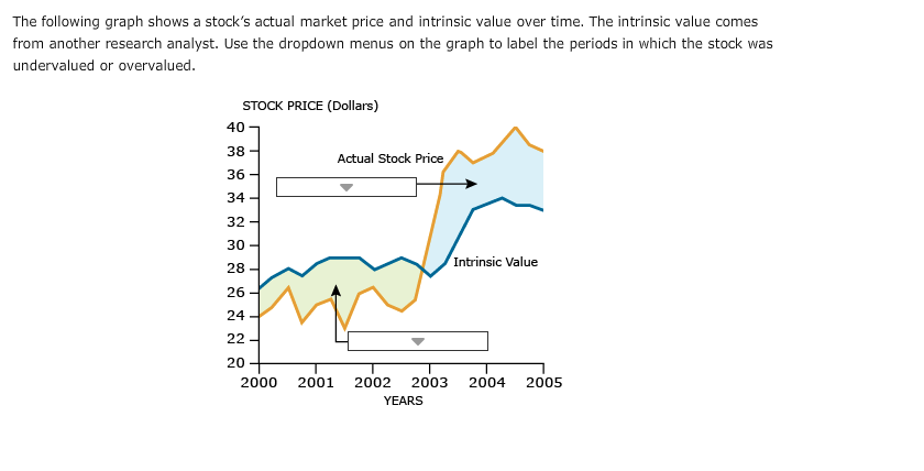99a9e24a1 The intrinsic value of a company's stock, also known as its fundamental  value, refers to the stock's true value based on expected future cash flows  and the ...