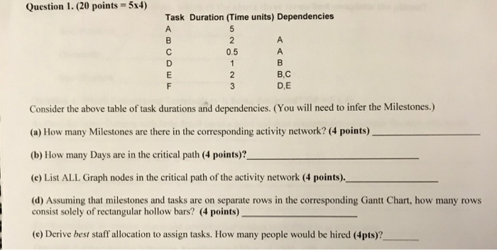 Solved: Need Answer For A-e With Explanation Please  Miles