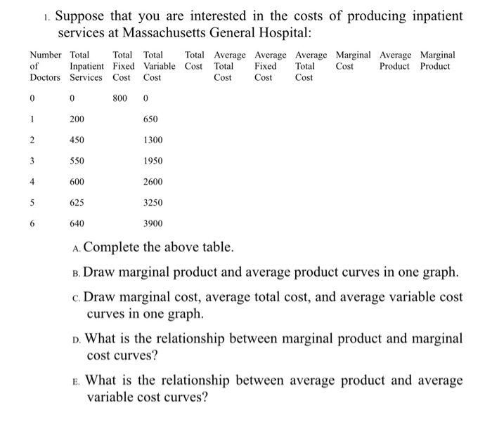Solved: 1  Suppose That You Are Interested In The Costs Of