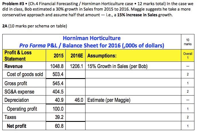 Solved: Problem #3-(Ch 4 Financial Forecasting / Horniman
