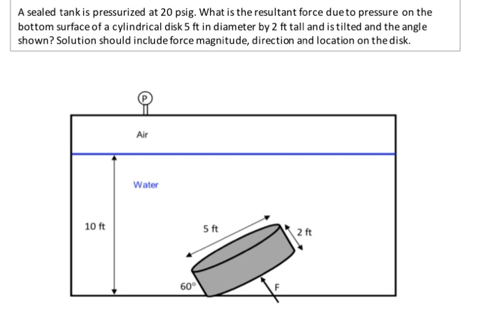 A Sealed Tank Is Pressurized At 20 Psig What The Resultant Force Due To