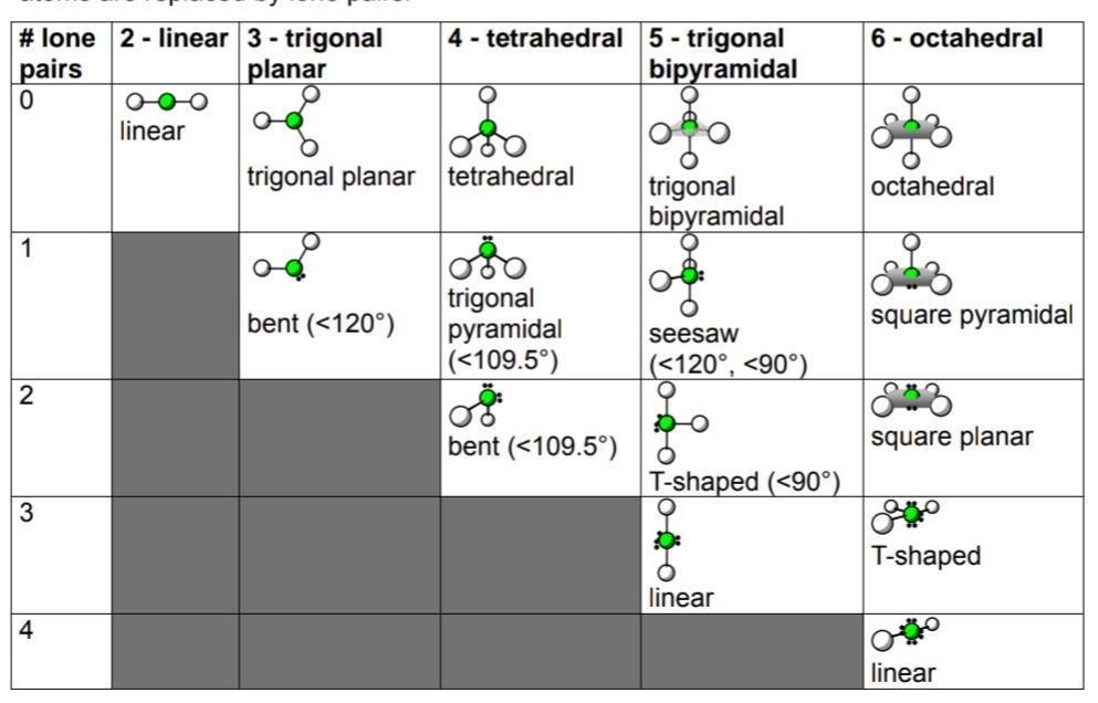 # lone 2-linear 3-trigonal lanar 4 - tetrahedral 5 - trigonal bipyramidal 6 octahedral airs linear trigonal planar tetrahedra