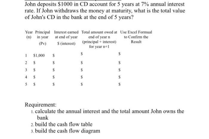Solved: John Deposits $1000 In CD Account For 5 Years At 7
