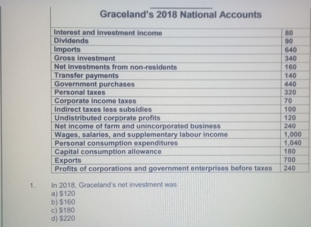 Solved: Graceland's 2018 National Accounts Interest And In